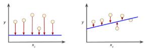 図3:左が高い損失のモデルで、右が低い損失のモデル