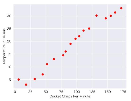 図1:1分あたりのコオロギの鳴き声